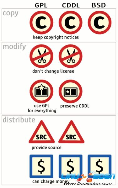四大开源协议比较:BSD、Apache、GPL、LGPL