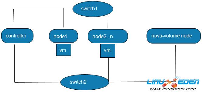 OpenStack拓扑图