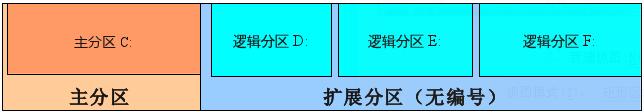 Linux和Windows硬盘分区设置