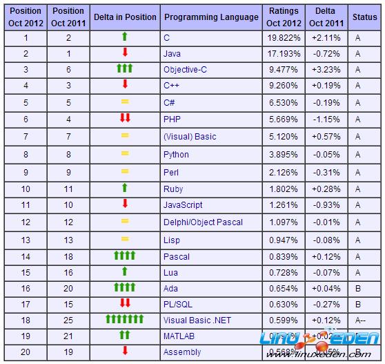 202012程序语言排行_世界编程语言排行榜 搜狗百科