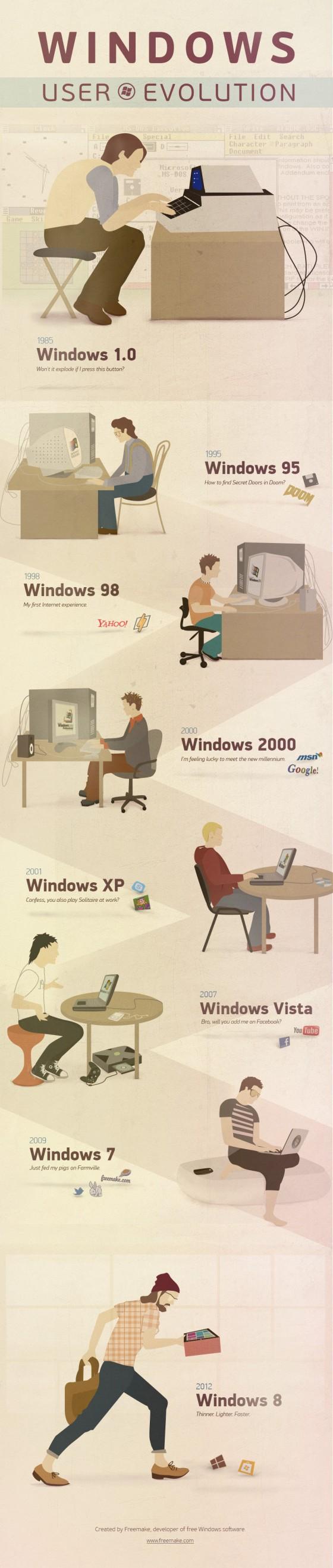 漫画:Windows用户进化史