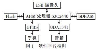 基于ARM-linux的智能监控系统设计