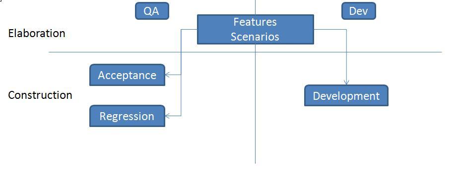 图 5 使用行为驱动开发的开发状态图
