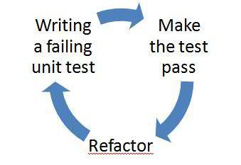 图 1 基于 TDD 的项目开发流程
