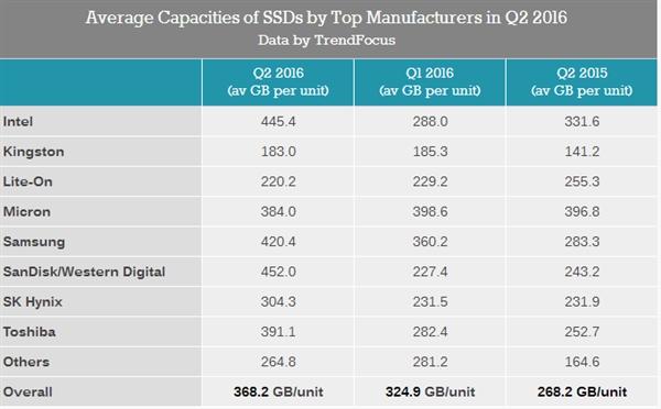 Q2报告:SSD平均容量已达368GB 你拖后腿了吗?