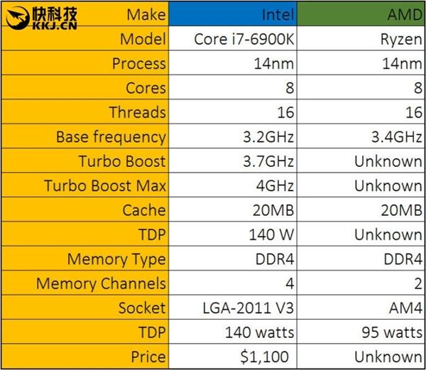 都来比比看!AMD Zen性能测试包下载:让Intel心服口服