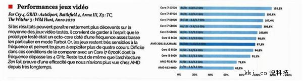 AMD Ryen首份三方评测公开:总体落后i7-6900K 13%