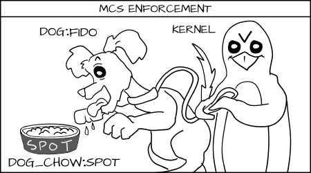 Cartoon of Kernel (Penquin) holding leash to prevent Fido from eating spots dog food.