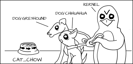 Cartoon of Kernel (Penquin) holding leash to prevent both dogs from eating cat food.