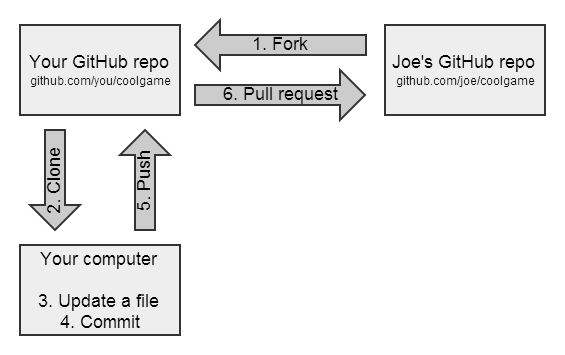 在Github和Git上fork之简单指南