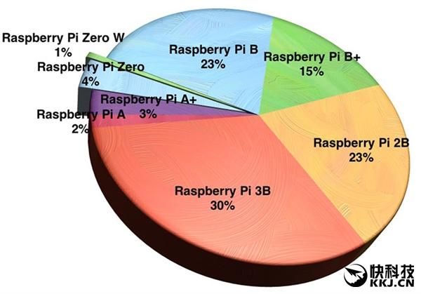 树莓派销量破1250万:成世界第三大计算平台