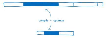 图11:WebAssembly的工作原理