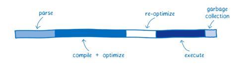 图7:WebAssembly的工作原理