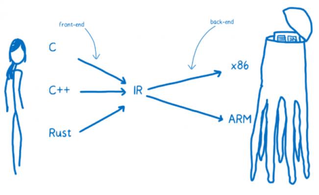 图0:WebAssembly的工作原理