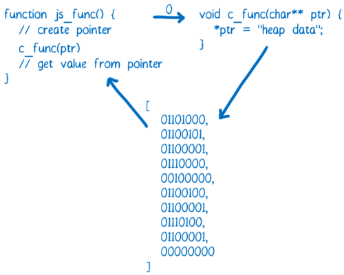 图4:WebAssembly的工作原理