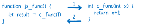 图3:WebAssembly的工作原理