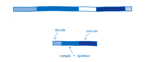 图9:WebAssembly的工作原理