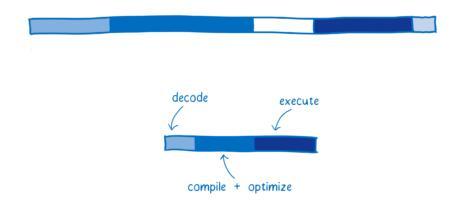 图10:WebAssembly的工作原理