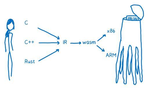 图1:WebAssembly的工作原理