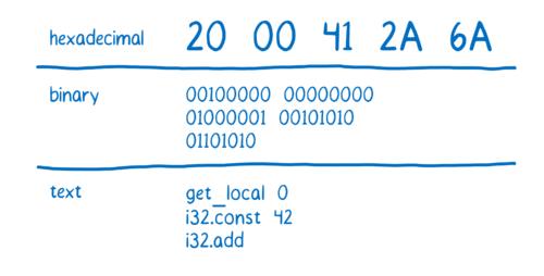 图5:WebAssembly的工作原理