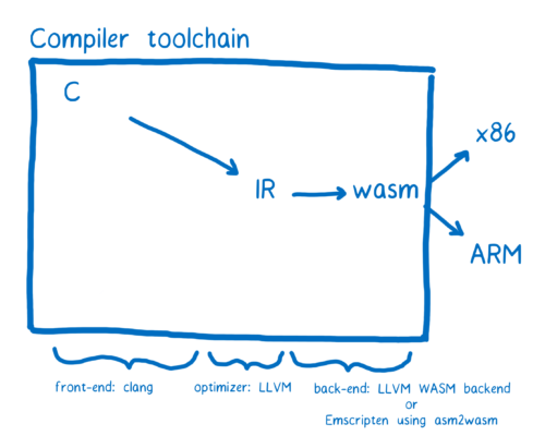 图2:WebAssembly的工作原理