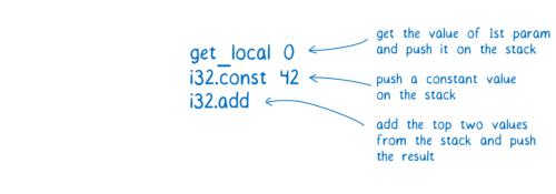图6:WebAssembly的工作原理