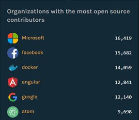 微软宣布年底关闭开源软件托管平台 CodePlex