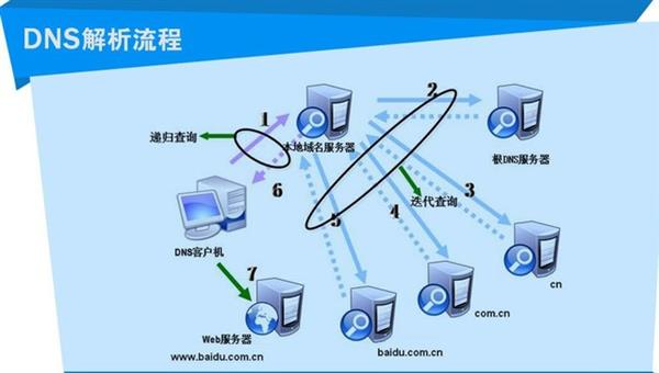"""DNS服务器:小黑屋中的""""翻译官""""大神"""
