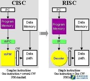 全歼对手!Intel x86处理器为什么不死?