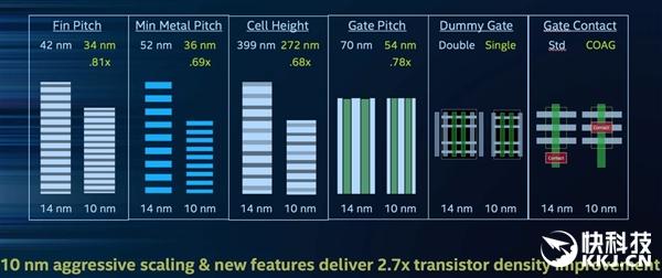 Intel不挤牙膏了!10nm性能参数公布:提升43%