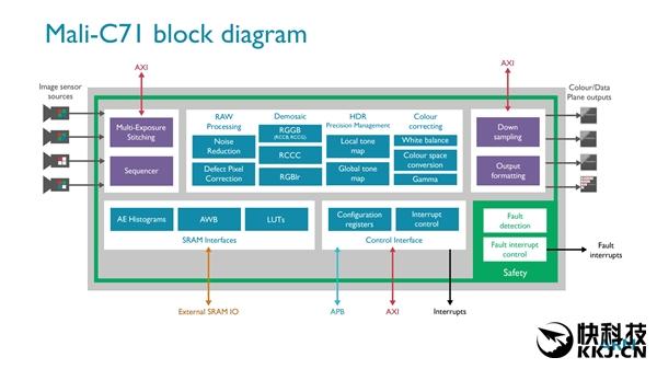 ARM发布首款自主ISP Mali-C71:专攻无人驾驶汽车