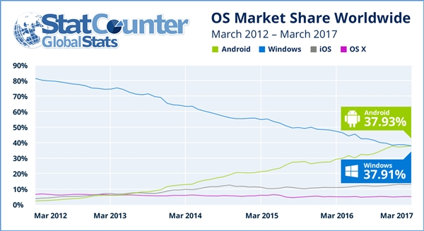 逆天!安卓正式超越Windows成世界第一大操作系统