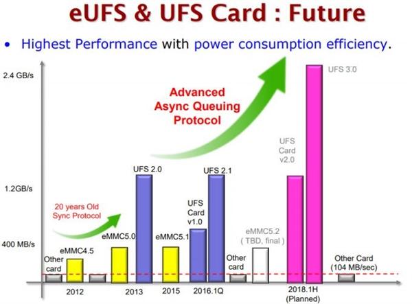 eMMC 5.2/UFS 3.0标准齐曝光!马上就来