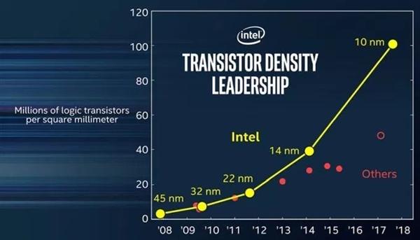 Intel宣布10nm年底一定发布:PC处理器2018年Q3用上