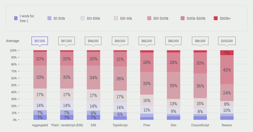 2017 JavaScript 现状报告:询问了23000名开发者,他们给出了这样的答案