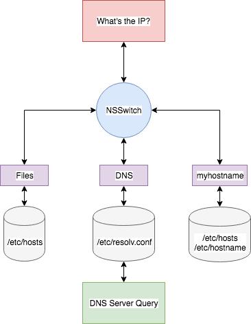 我的 hosts: 配置是 nsswitch.conf 给出的默认值