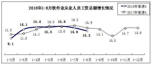工信部:1-8月软件业累计收入39453亿元 同比增长14.8%