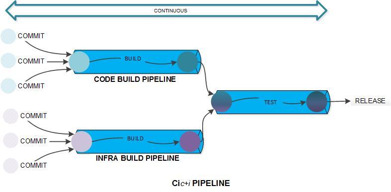 包含持续基础设施的 CI 流程