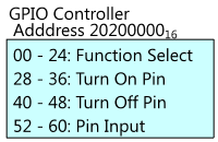 A diagram showing key parts of the GPIO controller.