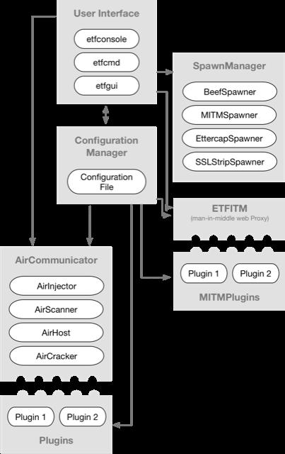 图 1:Evil-Twin 的框架架构