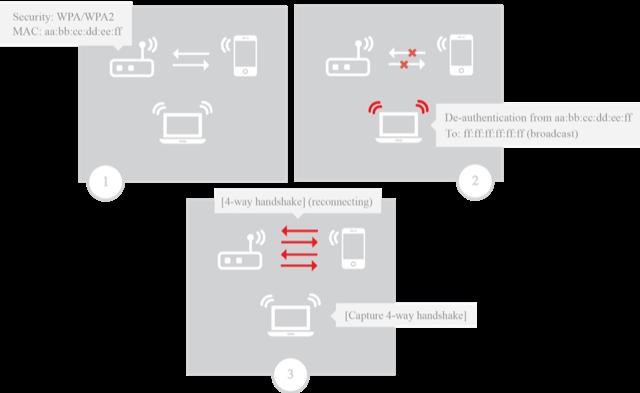 图 2:在解除认证攻击后捕获 WPA 握手包的场景