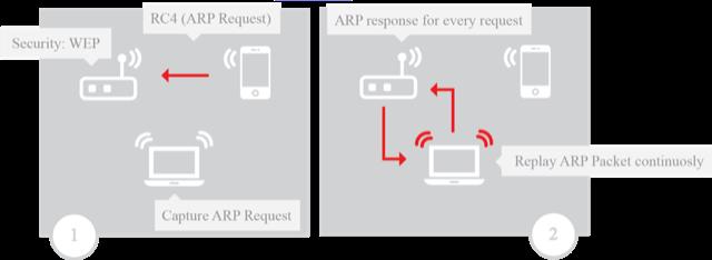 图 3:在进行解除认证攻击后捕获 WPA 握手包的场景