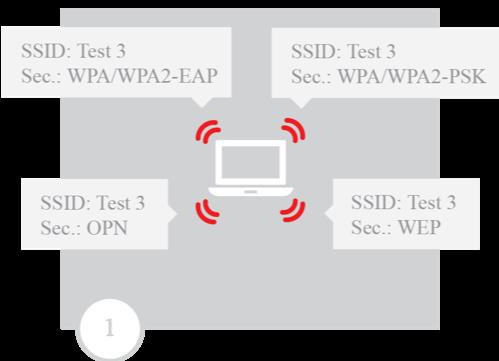图 4:在解除认证攻击后捕获 WPA 握手包数据。