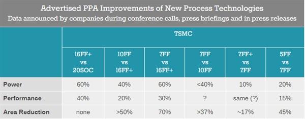 台积电宣布5nm基本完工开始试产:面积缩小45%、性能提升15%