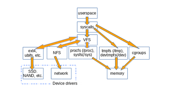 How userspace accesses various types of filesystems