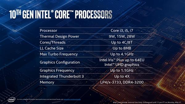Intel正式发布十代酷睿:10nm终于成了!