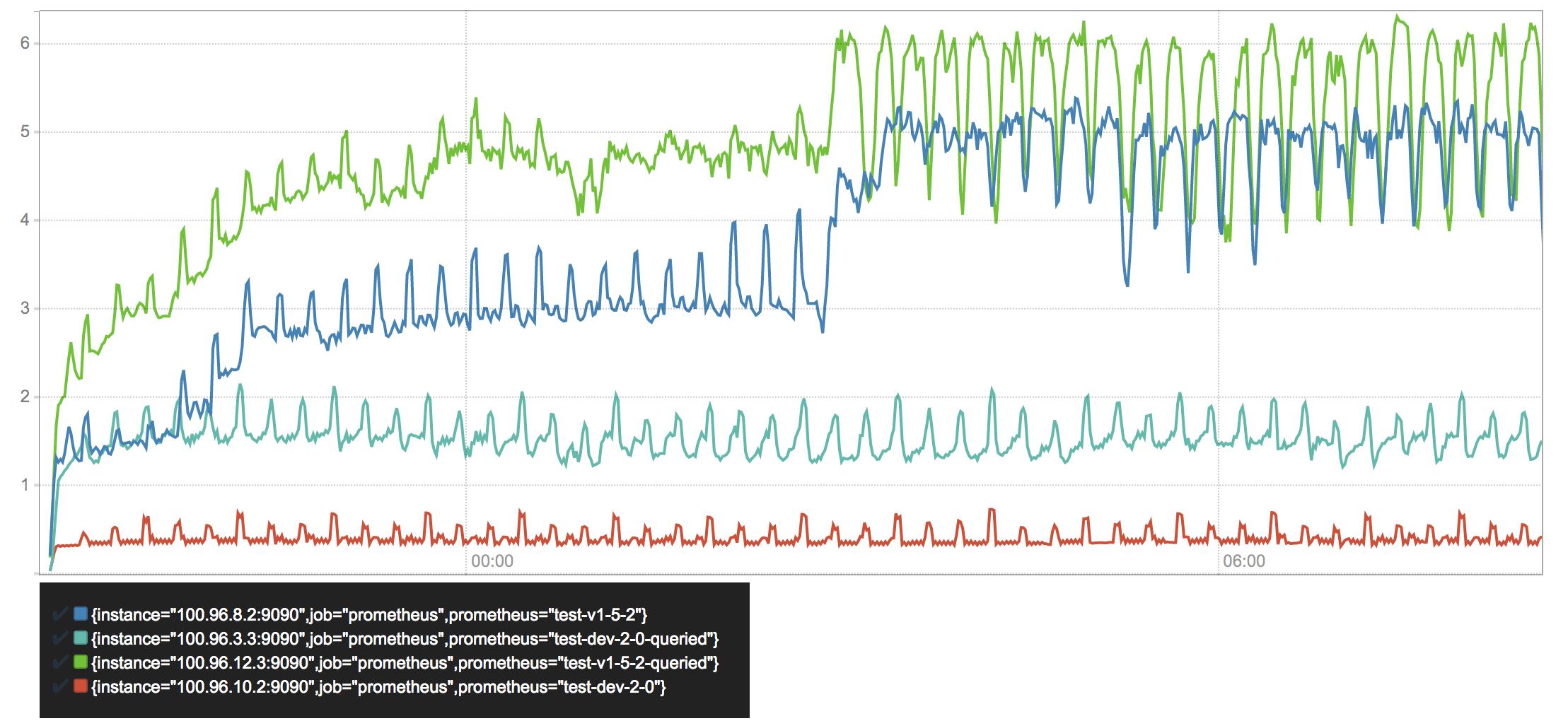 CPU 使用(核心/秒)
