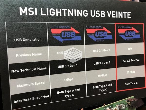 全球首款!微星USB 3.2 Gen 2x2设备亮相:搭载祥硕主控