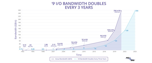 PCIe 6.0宣布:带宽翻倍 狂飙至256GB/s