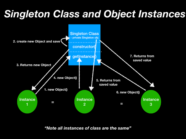 Singleton pattern instantiation